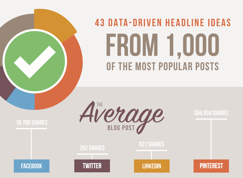 Data Driven Headlines That Will Increase Your Shares